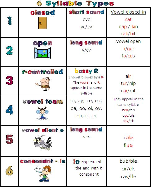 36 best Syllables images on Pinterest   Syllable, Word work and ...