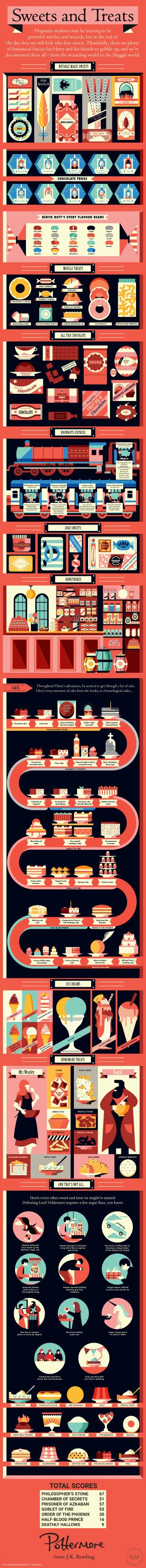 My word, I never realized how many sweets were in the Harry Potter books! ~ Sweets and Treats infographic