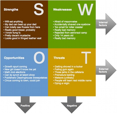 applying swot analysis for effective planning Methodological mistakes resulting from the application of swot analysis as a  strategic plann-  marketing: a spontaneous approach and a planning approach   an effective procedure for the implementation of the leading strategy may be.