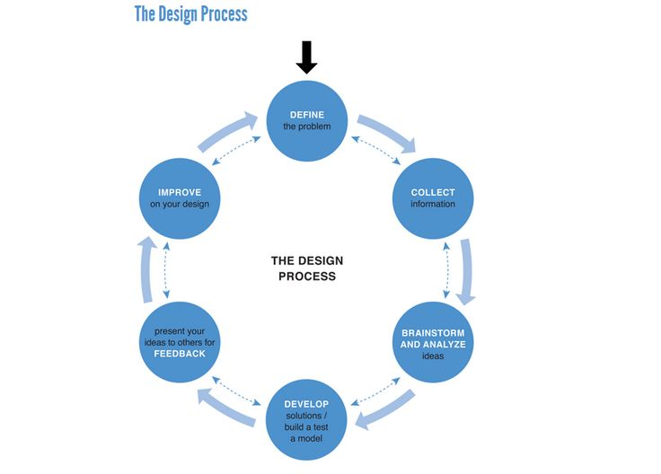 14 best images about design process on pinterest user for Interior design process