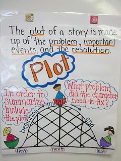 Fabulous Fourth Grade: Anchor Charts-Love this Plot Chart