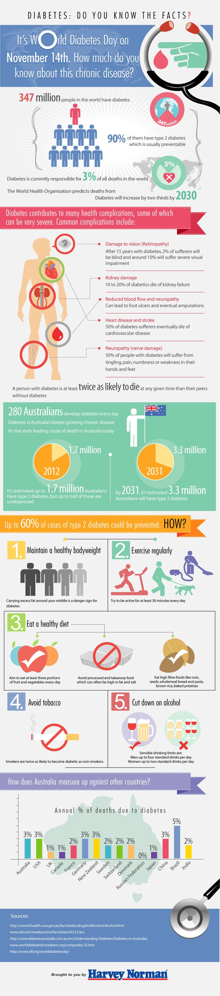 Diabetes in Australia – Do You Know The Facts? - Fitness - Cycling - Golf | Harvey Norman Australia