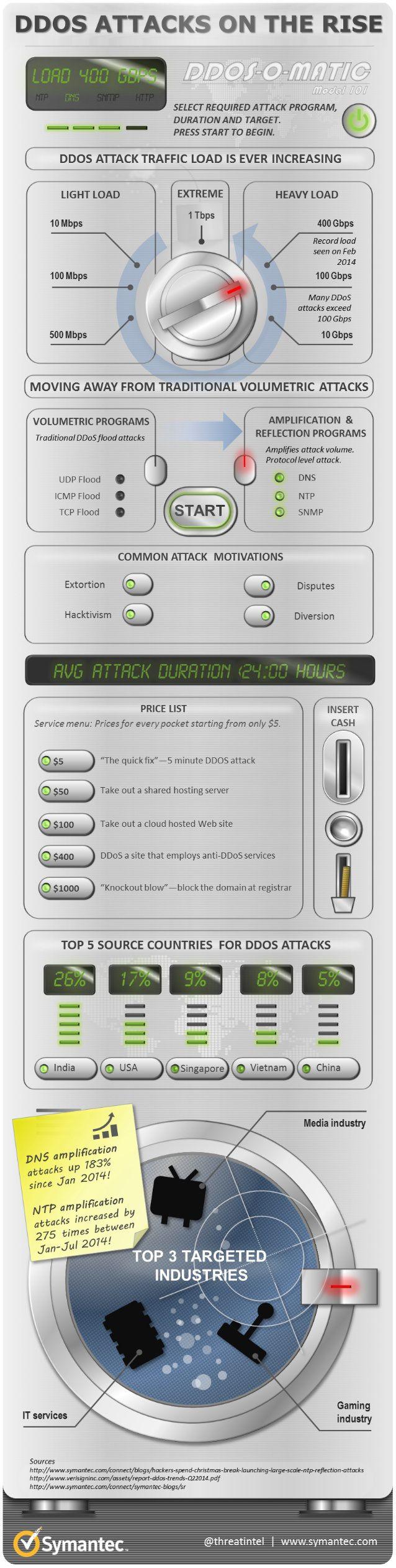 infografía que nos dice que aumentan los ataques DDO