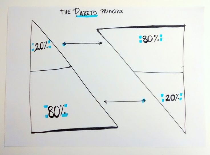The Pareto Principle: Story and usage in Content Marketing - in Groupiest Blog http://groupiest.com/blog/2014/04/03/the-80-20-rule-for-content/#.U0e1MB9L6U0