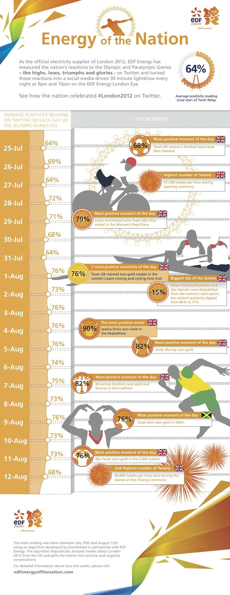 Throughout the Games Londoners were treated to a daily lightshow on The London Eye which showed Twitter sentiment for the Games that day. This infographic from EDF energy (below) picks out some of the highs and lows.