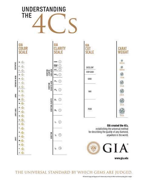 34 best Diamentowe ciekawostki! images on Pinterest Diamonds - diamond clarity chart