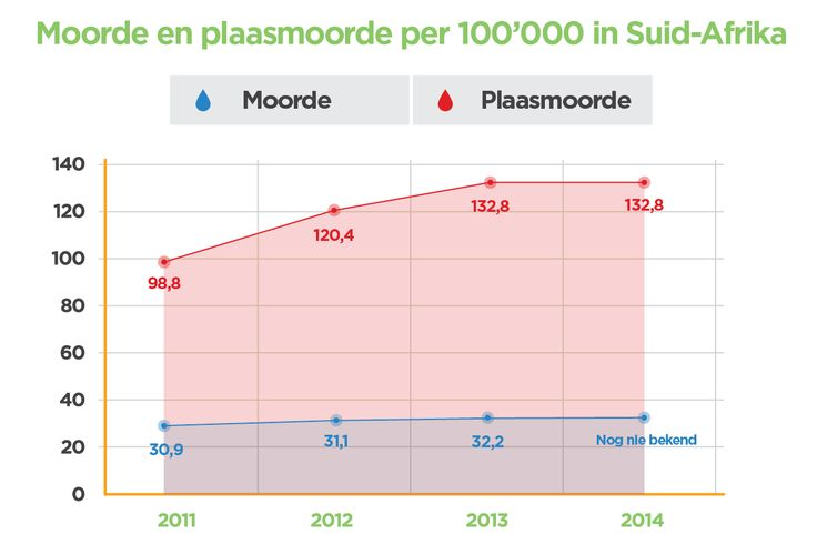 Moorde en Plaasmoorde in Suid-Afrika per 100 000