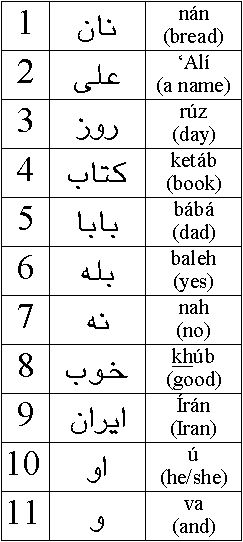 The Persian Alphabet