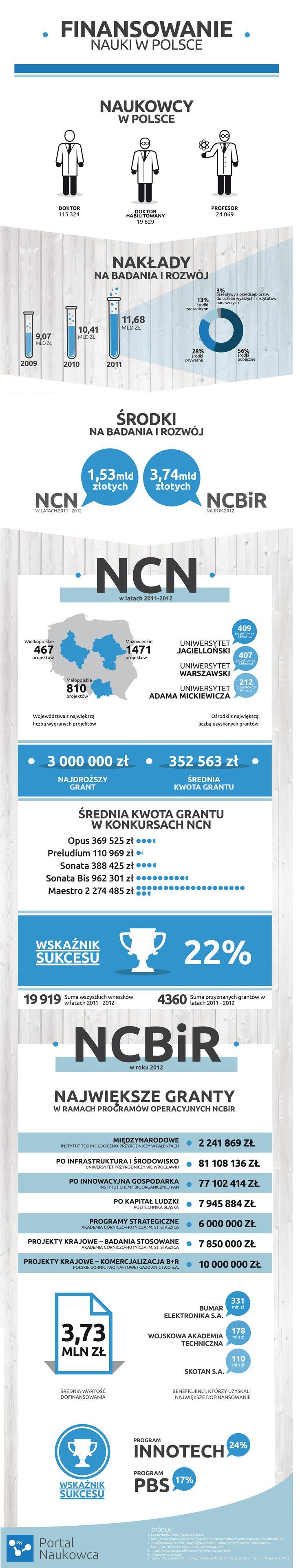 WoN: Infografiki dla nauki ~ Zdobywamy granty na badania