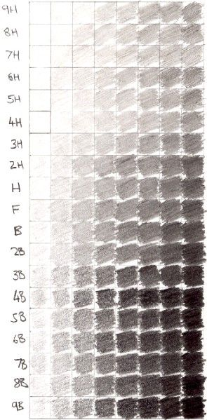 Value - This chart show different shades created with different pencils. The higher the number of the pencil e.g. : 6B the darker the shade.