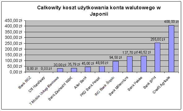 Całkowity koszt użytkowania konta walutowego w Japonii (2014 rok). Źródło www.comperia.pl