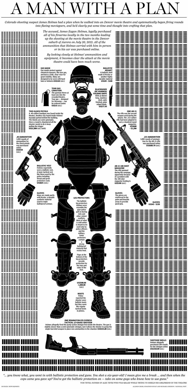 Infographic | One shooter's personal arsenal.
