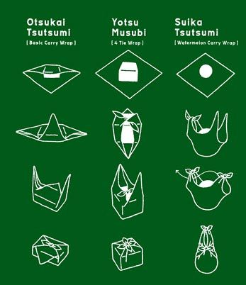 Furoshiki , Craft How tos: Furoshiki wrapping