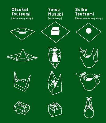 Furoshiki , Anleitung zum Einpacken mit Furoshiki
