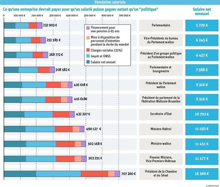 ECONO - Les vrais salaires de la politique belge - 2015 (La Libre.be) *****