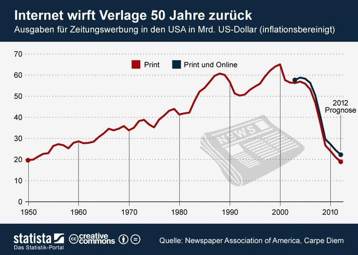 Die Grafik zeigt Ausgaben für Zeitungswerbung in den USA von 1950 bis 2012. #statista #infografik