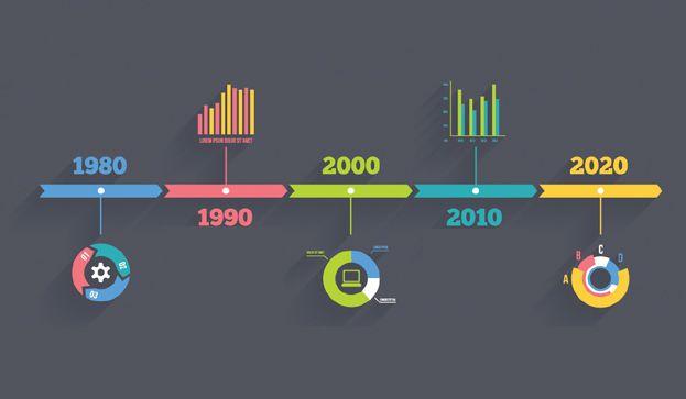 Te recomendamos seis herramientas online que puedes utilizar para crear timelines interactivos, visuales y mucho más eficaces para tus alumnos.