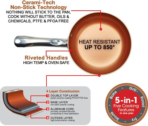 Learn About The New Copper Chef 360 Pan It Is The Perfect