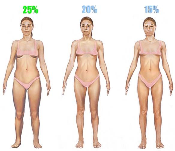 A woman weighing 120 pounds with 15% fat will look much smaller than a woman at 120 pounds with 25% fat. They may weigh exactly the same, but their composition is entirely different. So ixnay on the obsession with your scale and start paying attention to your body composition.