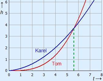 Grafieken bij de twee formules