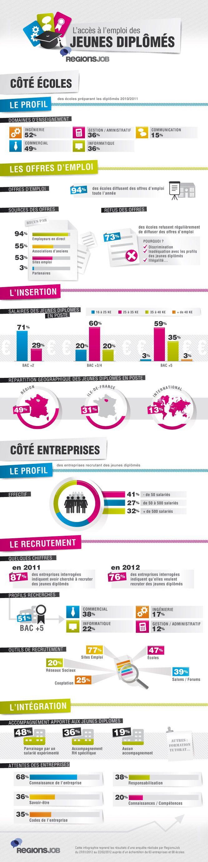 Infographie : L'accès à l'emploi des jeunes diplômés (coté écoles) #infographics