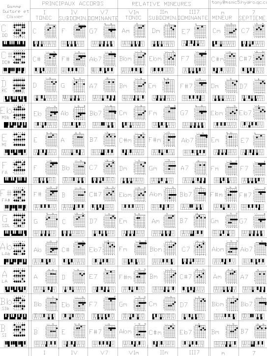 Fiddle Chords Gallery - finger placement guitar chord chart