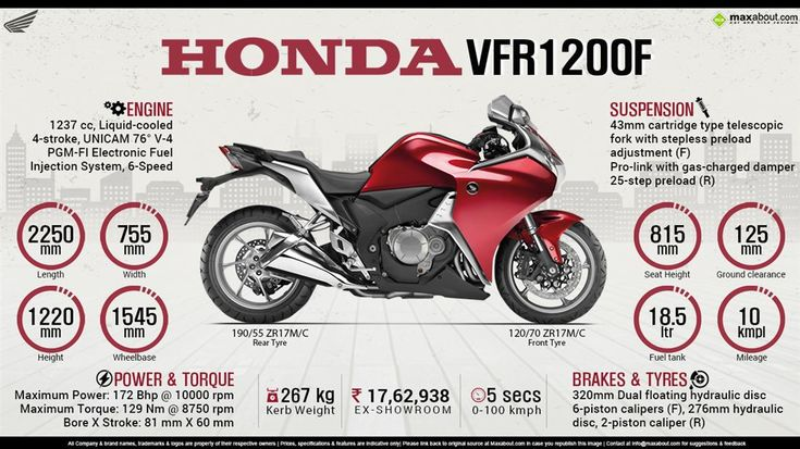 Image result for Honda VFR1200F