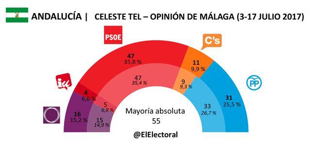 El PSOE de Andalucía volvería a ganar las elecciones con 10 puntos de ventaja sobre el PP