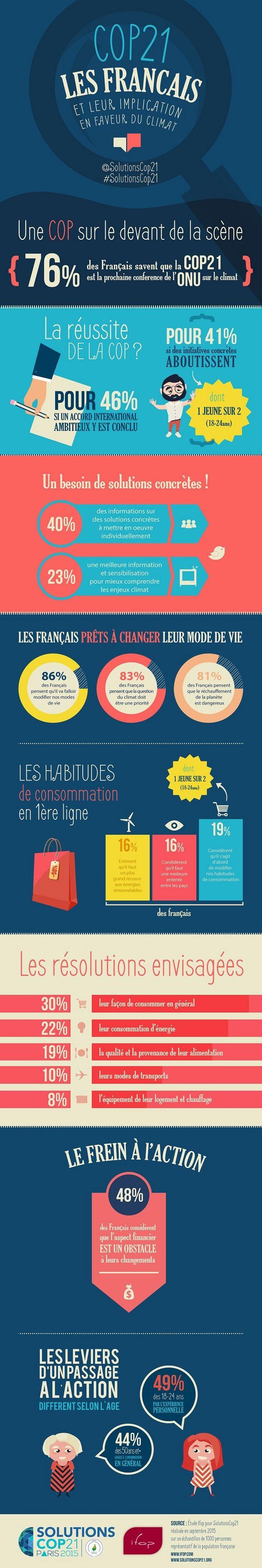 #Comment les Français perçoivent la COP21 ? - Etude Marketing - l'ADN #infographie
