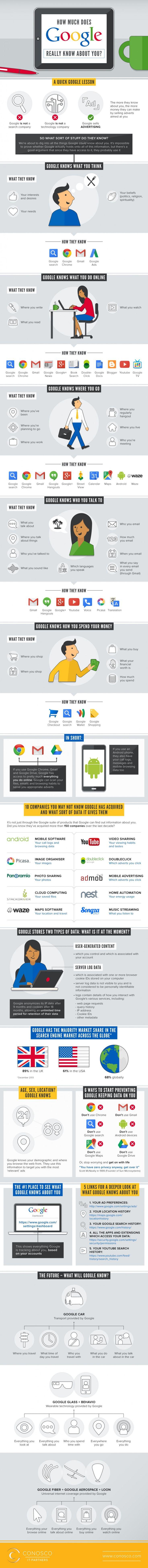 Google en sait beaucoup plus sur vous que vous ne le pensez !