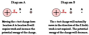 Electric Field and the Movement of Charge: This page from The Physics Classroom discusses how work is required to move a charge against an electric field ... but a charge naturally moves in the direction of an electric field without work being done.