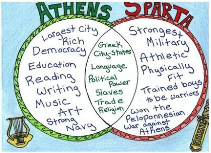 Chapter Twenty-Two:  Athens vs. Sparta Still working on Greece.  This week, we study the differences between Sparta and Athens… and the best way to compare/contrast the two city-states is to …
