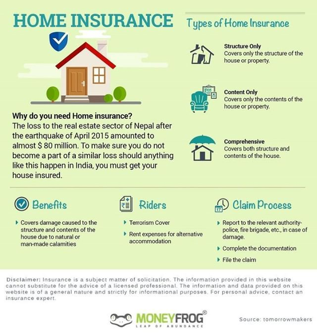 Why You Need Home Insurance Types Of Home Insurance Insurance Typesofinsurance Generalinsurance Homeinsurance H Home Insurance Types Of Houses Insurance