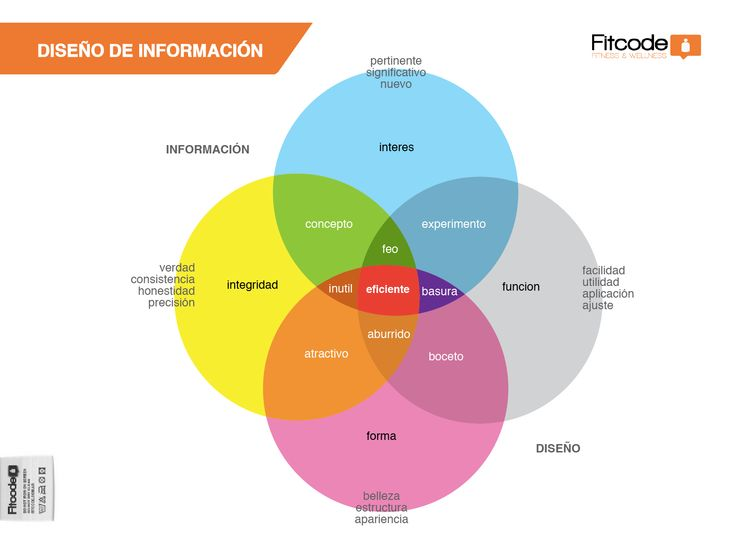 Diseño de Información