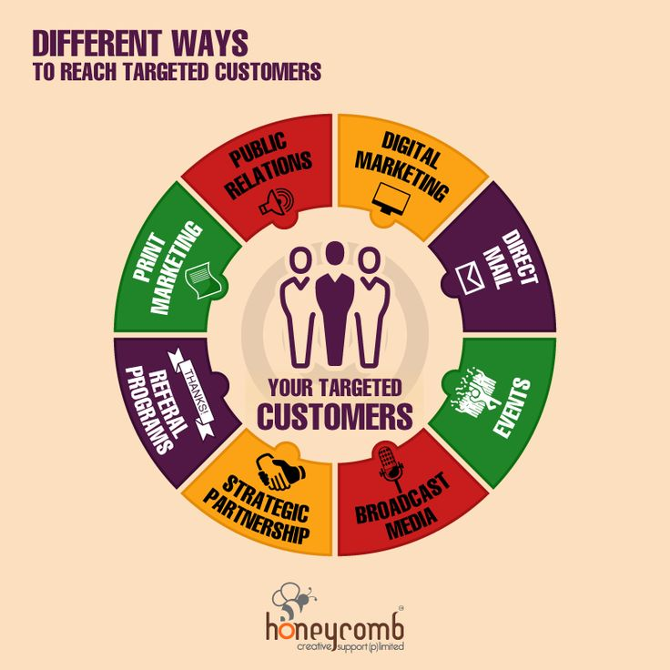 Ways to reach target customers #marketing #branding #customers #infographics