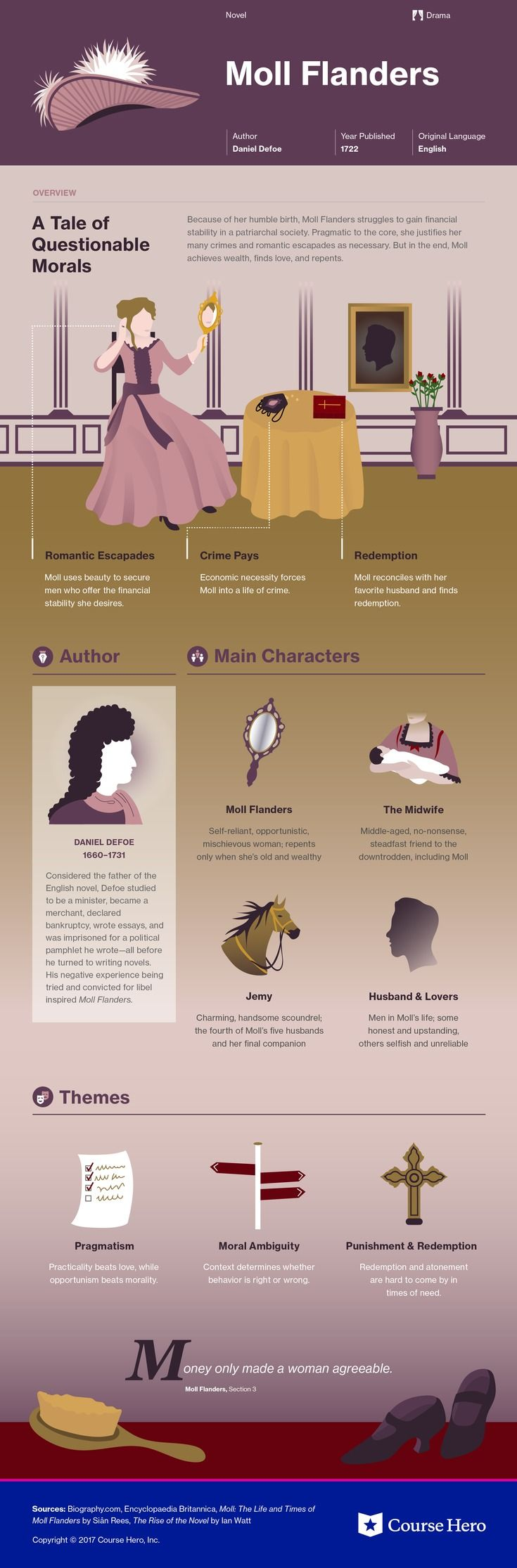 This @CourseHero infographic on Moll Flanders is both visually stunning and informative!