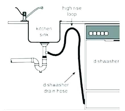 Unique Dishwasher Drain Hose To Sink Dishwasher Installation