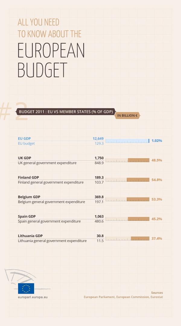 Presupuesto Europeo