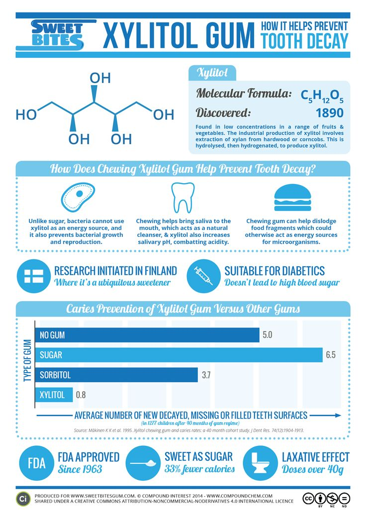 Food Science Japan: Xylitol Gum Information Sheet from Compound Interest
