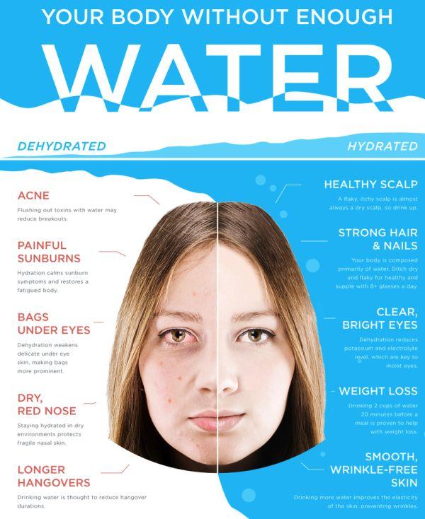 Clean eating water intake