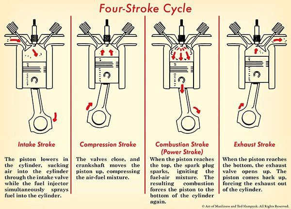 four stroke engine Answer to a four-cylinder four-stroke engine operates at 4000rpm the bore and  stroke are 100 mm each, the mep is measured as 06m.