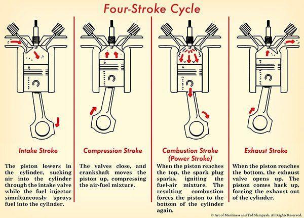 four stroke engine diagram illustration