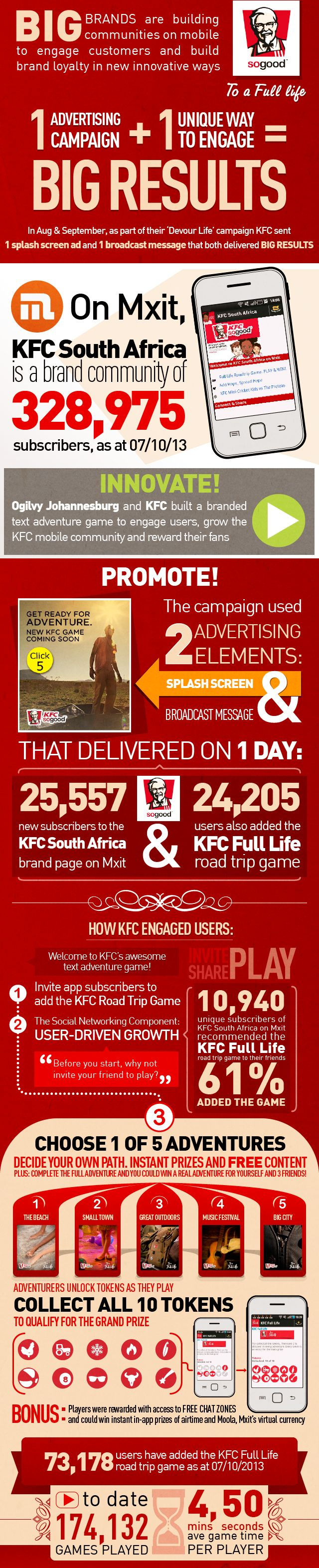 Innovative engagement amplifies the power of mobile ad campaigns: KFC South Africa invited users to take part in a text-based adventure game. As part of the induction to the game, KFC asked game players to share the game with friends and recorded a massive 61% accept rate on these recommendations - powerful stuff!