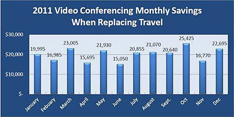 benefits of video conferencing In today's business world, a global workforce is common, and videoconferencing is regularly used to hold important meetings but how secure is your system.