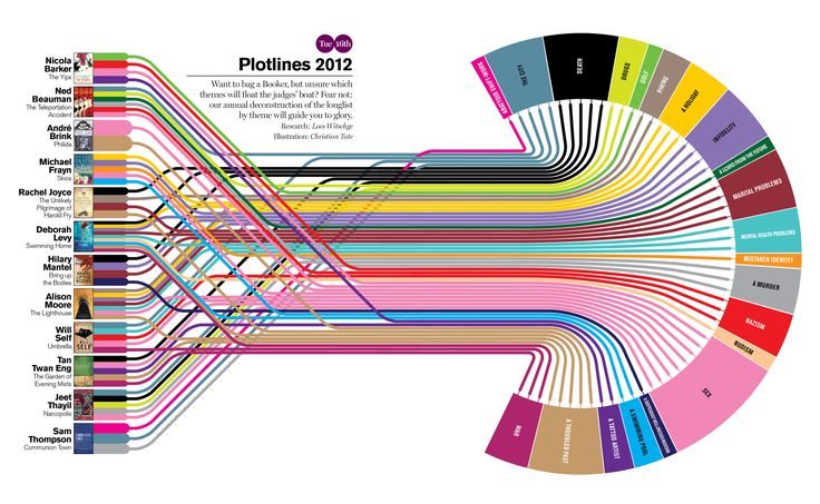 Delayed Gratification   The Slow Journalism Magazine   BOOKER PRIZE 2012 INFOGRAPHIC