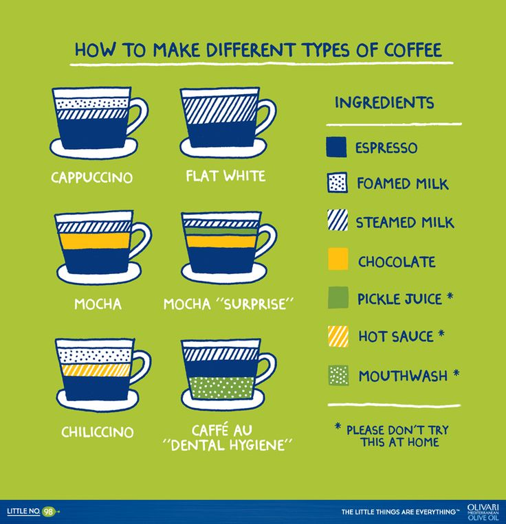 How To Make Different Types of Coffee