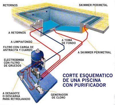 17 mejores ideas sobre filtro para piscina en pinterest for Filtros de agua para piscinas