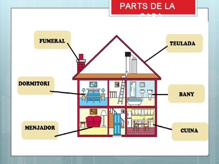 vocabulari de la casa