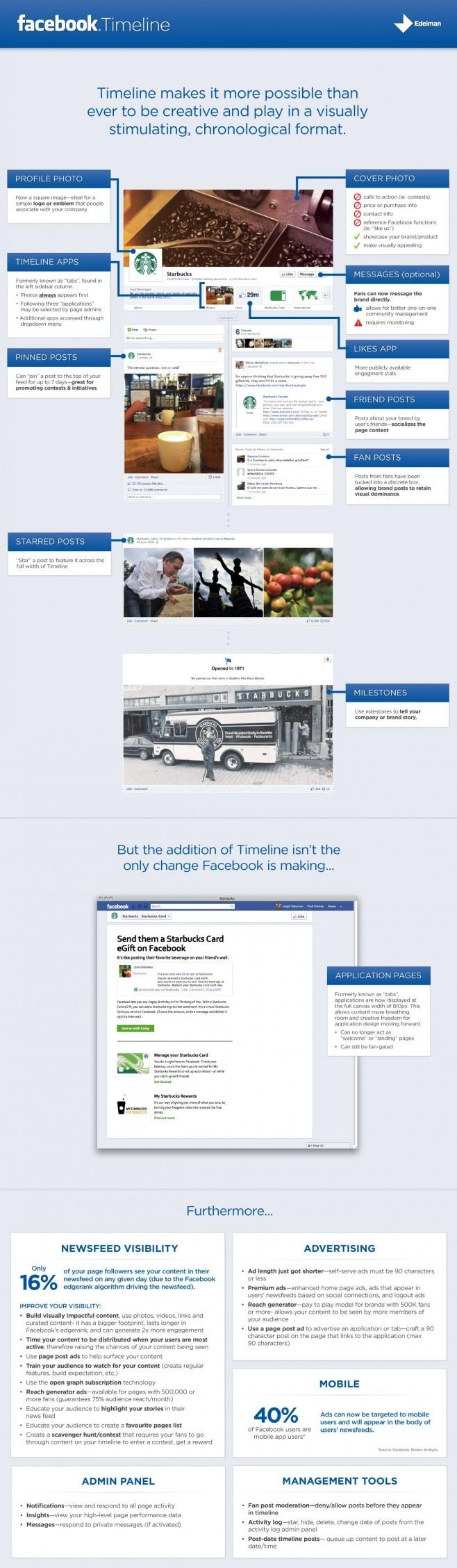 The new Facebook timeline: Timeline Infographic, Infographic Socialmedia, Website, Social Media, Facebook Timeline, Media Infographic, Timeline Overview, Facebook Infographic, Facebook Marketing