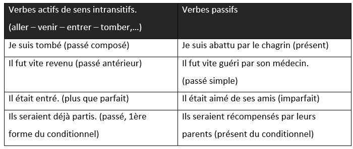 La voix et activa la voix pasiva - aprender francés, gramática, francais